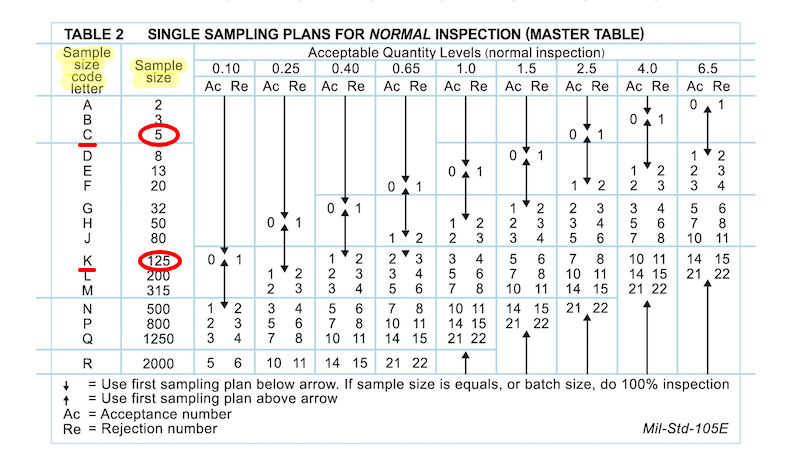AQL Chart: Table 2 with quantities circled
