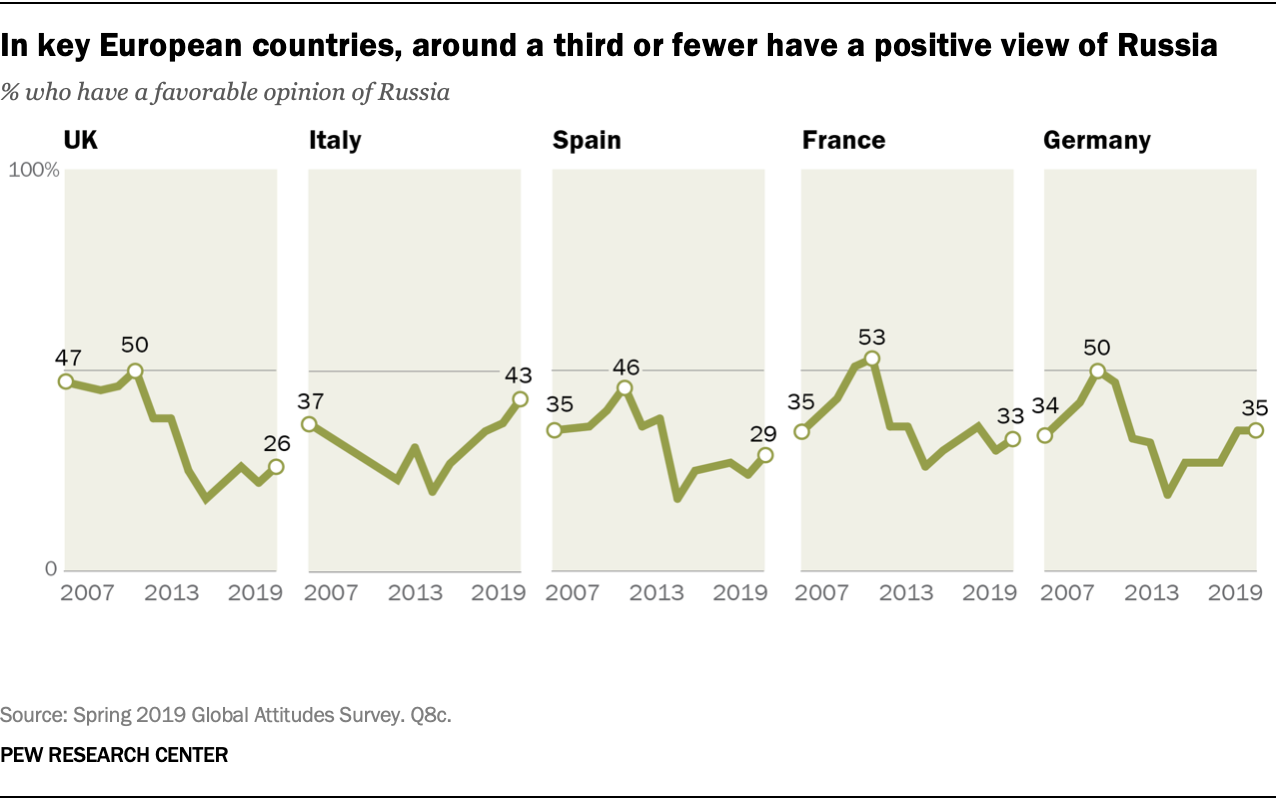 In key European countries, around a third or fewer have a positive view of Russia